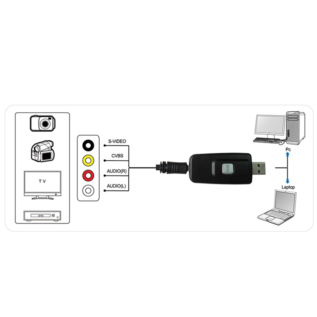 BR131, Video Grabber game box - Convert VHS Tapes to Digital Format! External USB Video Grabber/Capture Card(DVD Maker)- Snapshot for Picture or Recording, S Video / Composite to USB Transfer