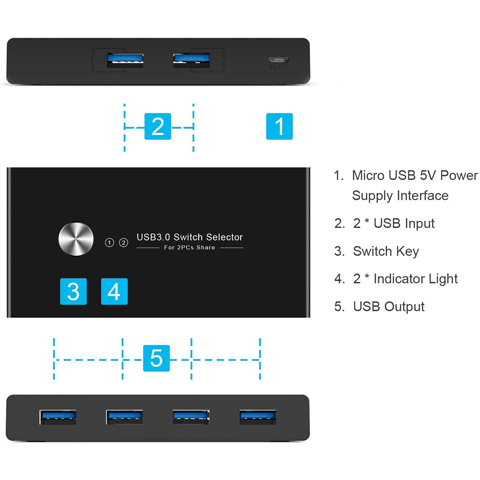 Rybozen  USB 3.0 Switch Selector, 2 Computer Sharing 4 USB Devices, KVM Switcher Box for Mouse Keyboard Scanner Printer PC, with One Button Swapping and USB3.0 Cable